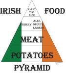 IrishFoodPyramid