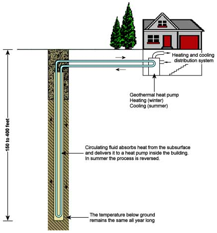 How a geothermal system works.